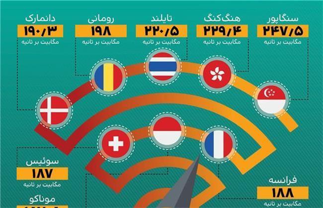 سریعترین اینترنت ثابت در جهان مال کدام کشورهاست؟