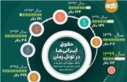  حقوق ایرانیها در تونل زمان