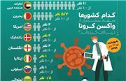 سهم کشورها از واکسن کرونا